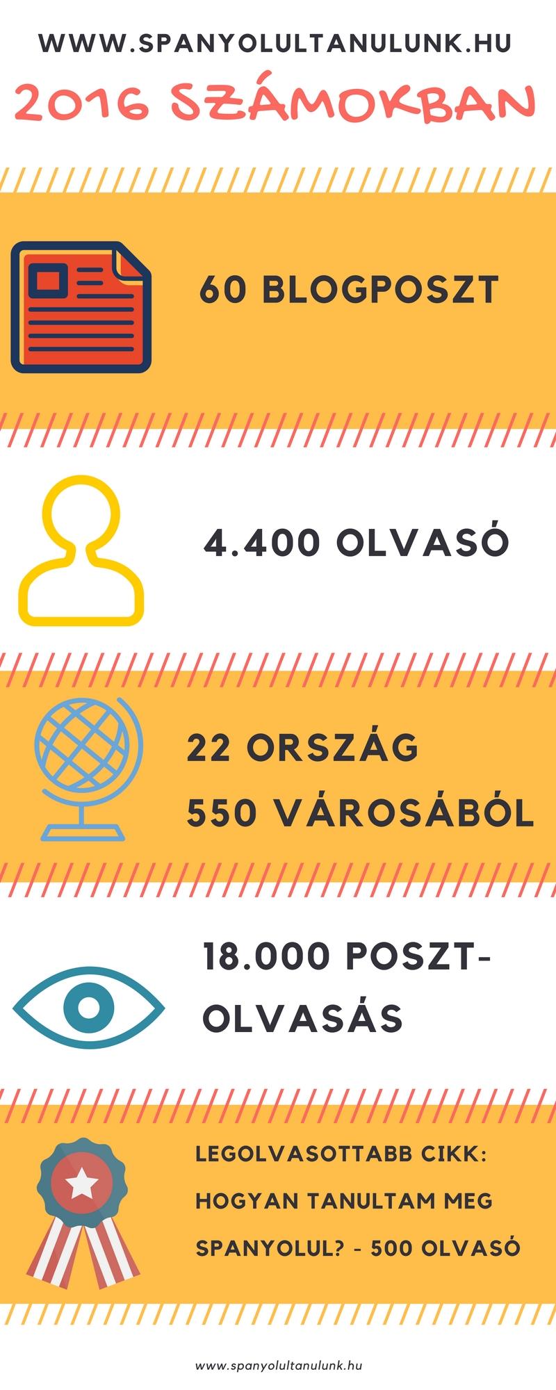 spanyolultanulunk_infografika_2016